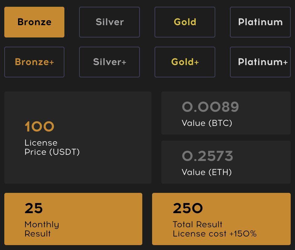 Bronze Bronze+ Silver Silver+ Gold Gold+ Platinum Platinum+ 100 License Price (USDT) 0.0089 Value (BTC) 0.2573 Value (ETH) 25 Monthly Result 250 Total Result License cost +150%